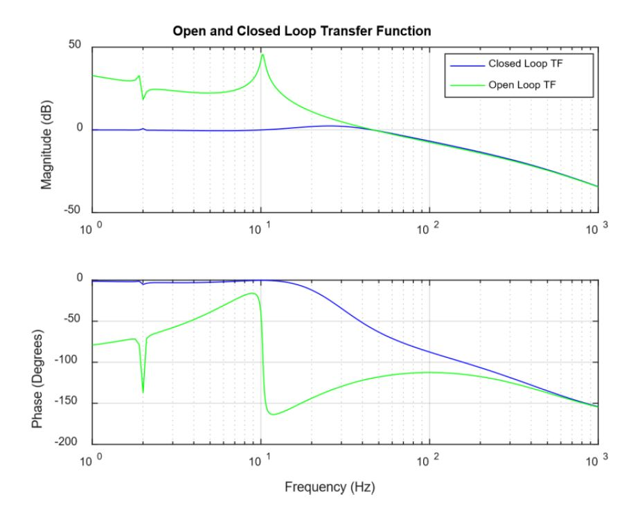 Closed Loop Transfer Funtion Example