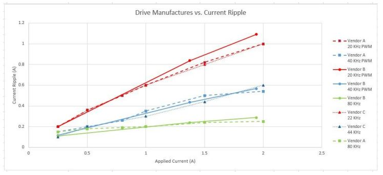 Current Ripple vs Drive Company vs Drive Level