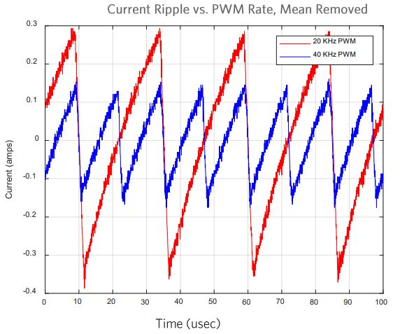 Current ripple vs PWM rate