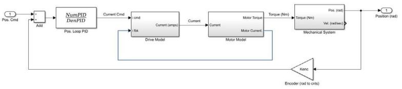 Nested motion system architecture