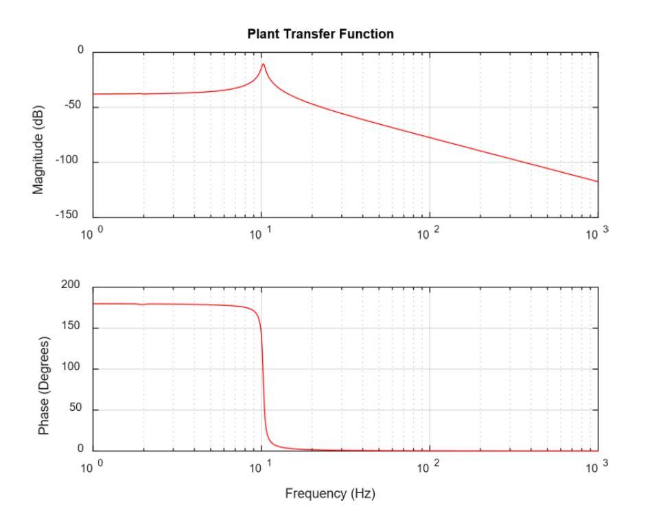 Plant Transfer Function
