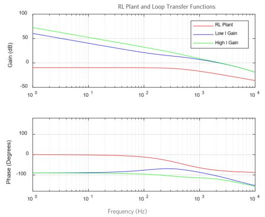 RL Plant and Loop Transfer Function plot