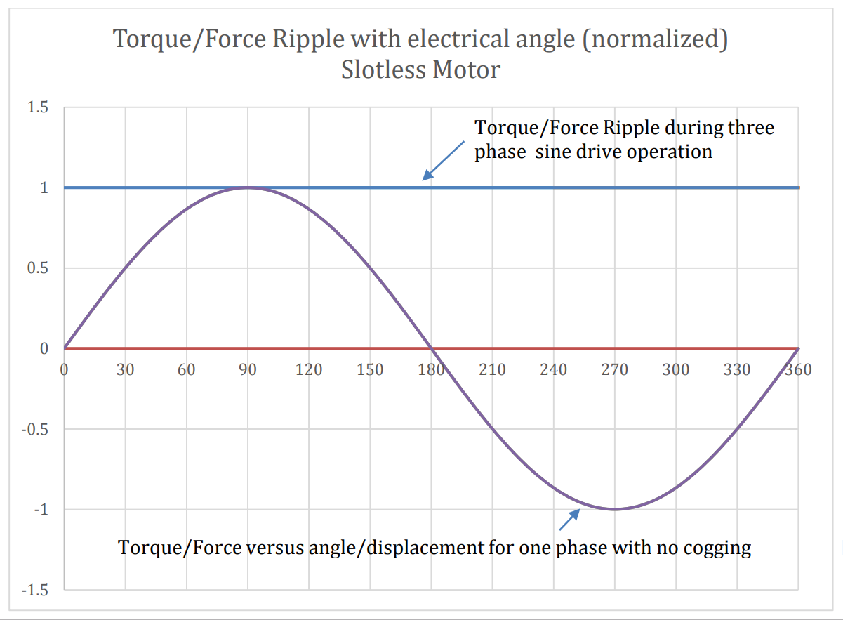 Torque force ripple with electrical angle - Slotless Motor - Figure 6