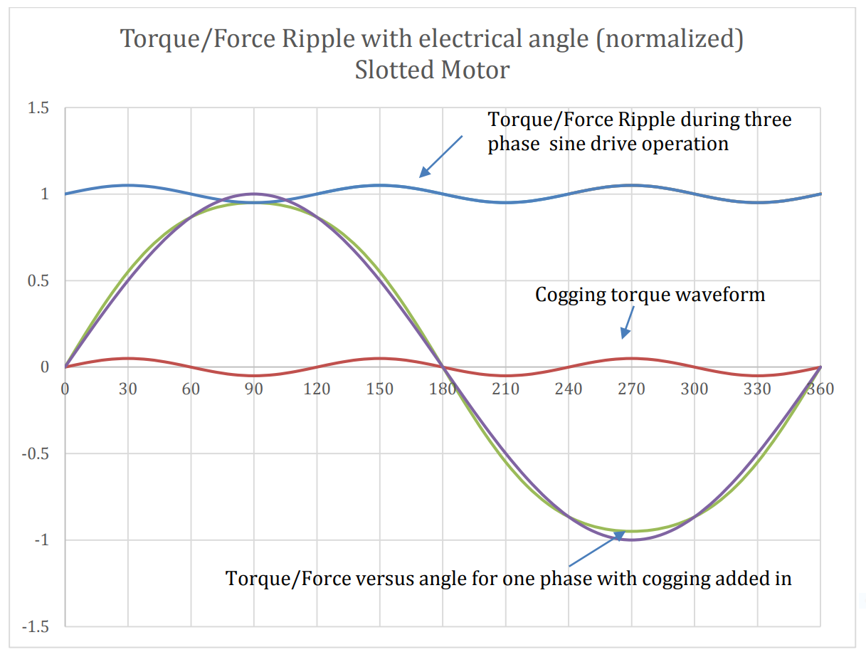 Torque force ripple with electrical angle - Slotted Motor - Figure 5