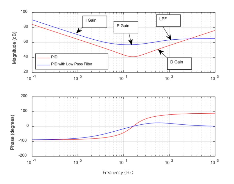 Transfer Function of a PID and PID with a Low Pass Filter
