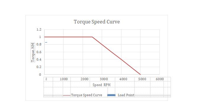 torquespeed