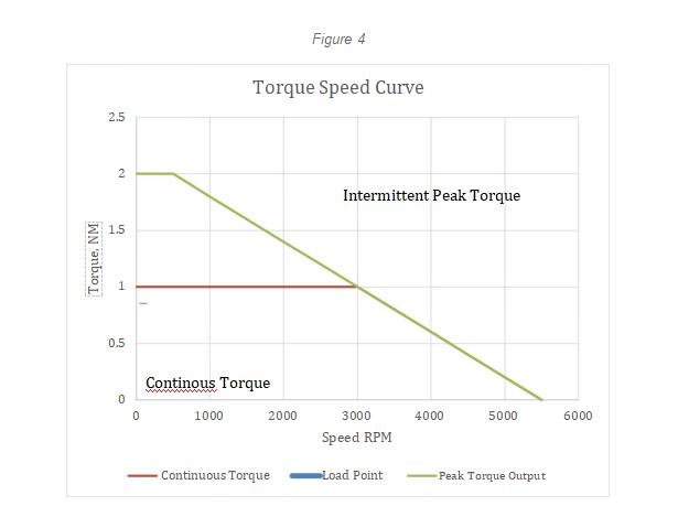 torquespeedcurve4