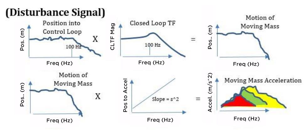Disturbance Signal - Pictorial of Analysis