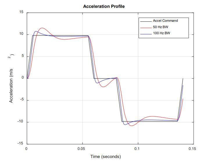 Servo Loop Motion Trajectory