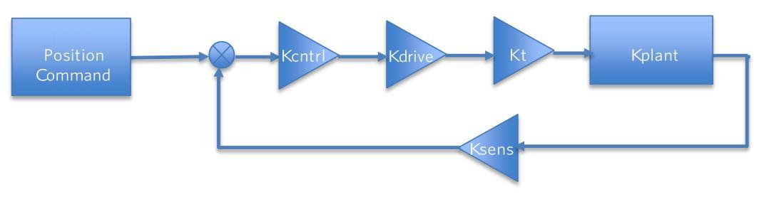 Servo Loop - System block diagram