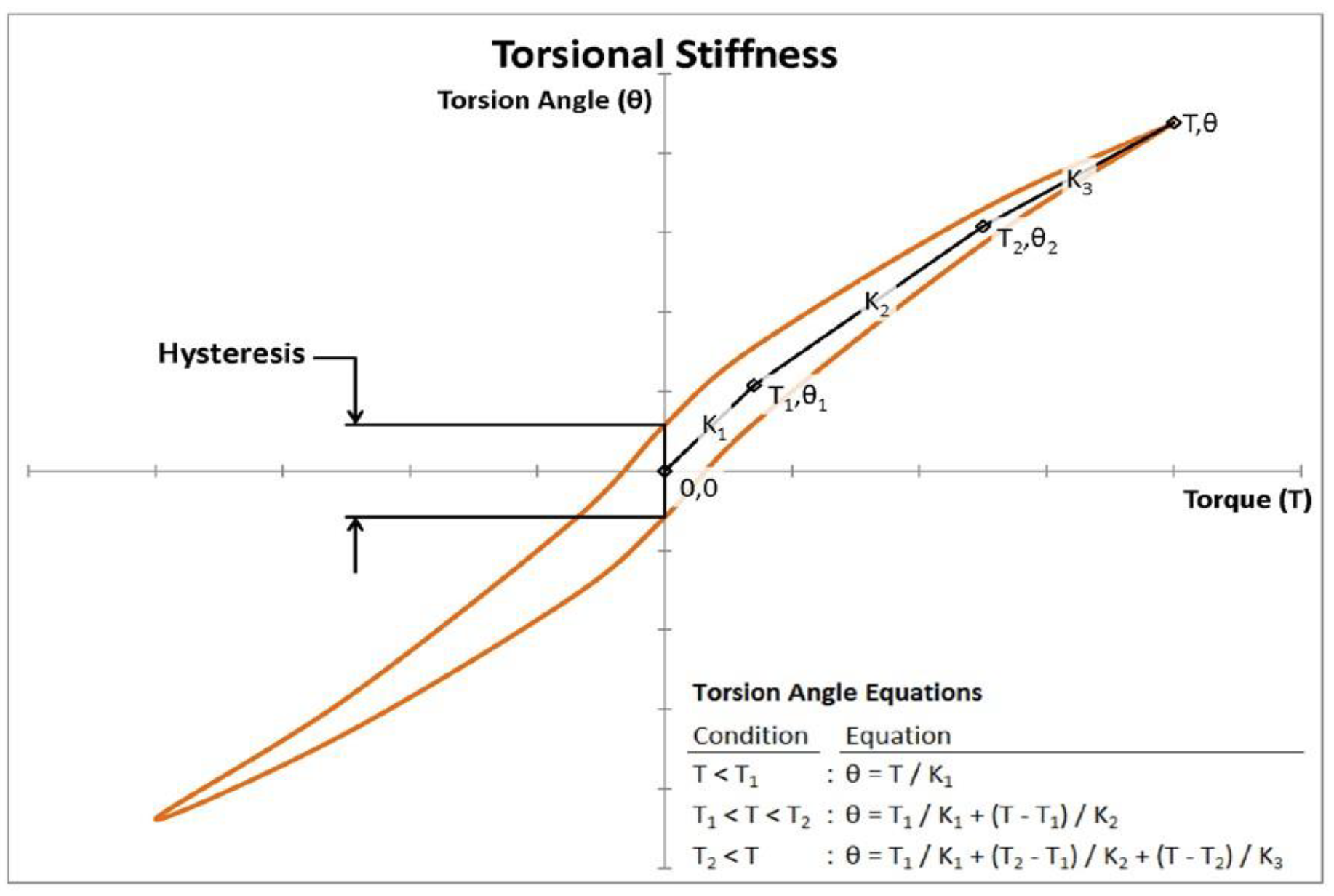 Figure 1 - Torsional Stiffness as a function Torque and Angle