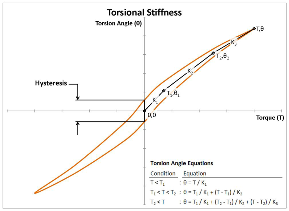 Figure 1 - Torsional stiffness as a Funtion Torque and Angle