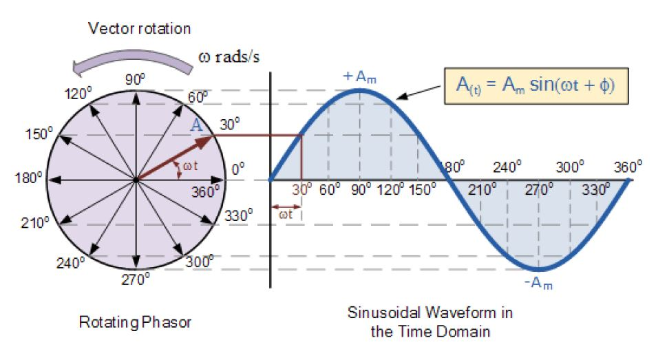 Rotating Phasor and Sinusoidal Waveform in the Time Domain
