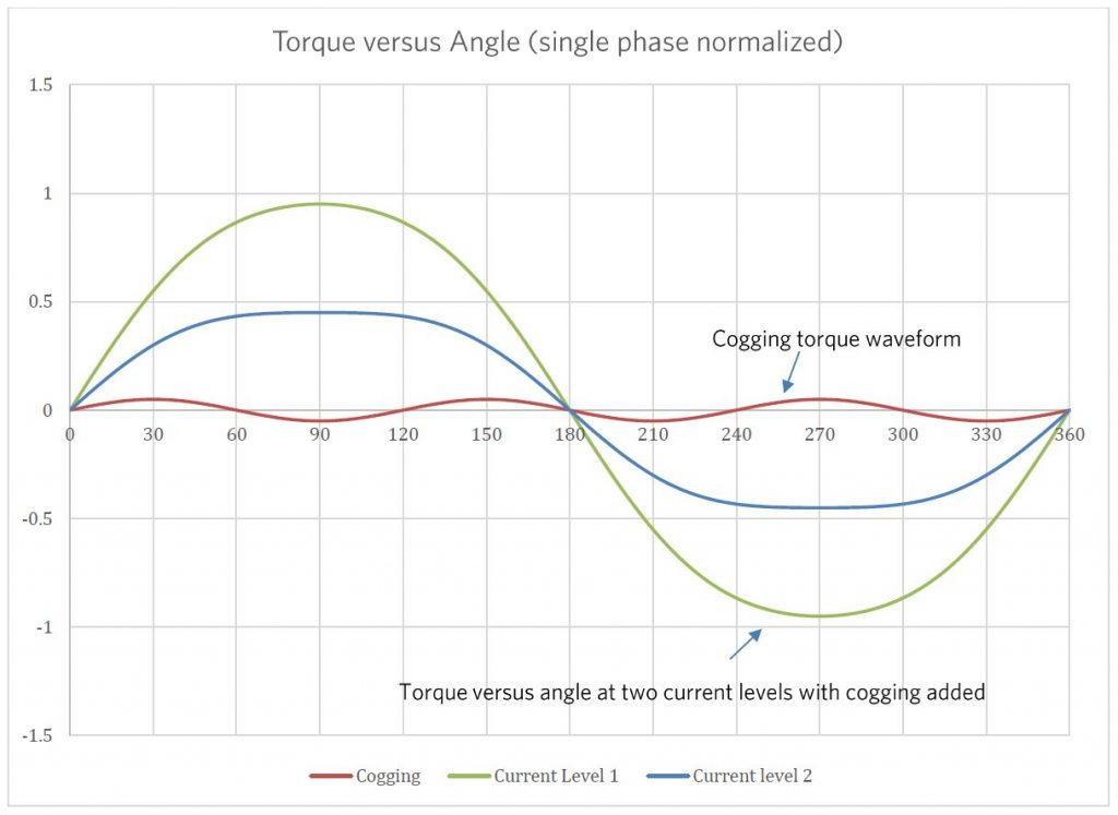 Torque verses Angle at two levels with cogging added