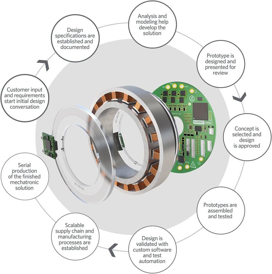 Mechatronics using Direct Drive Motors