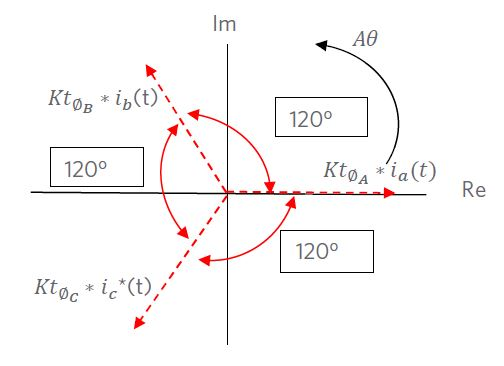 Figure 1 – Spatial Variation of Torque in the Re/Im plane