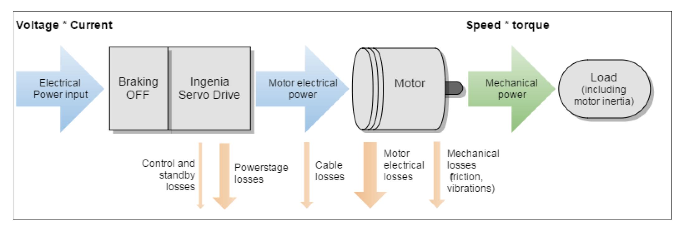Servo Motor Power Flow
