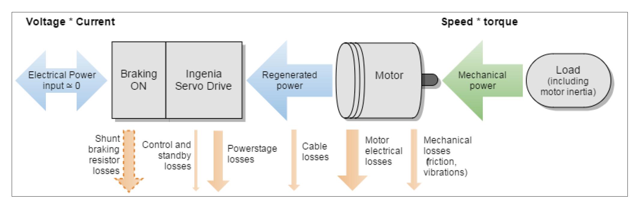 Motor Power Flow