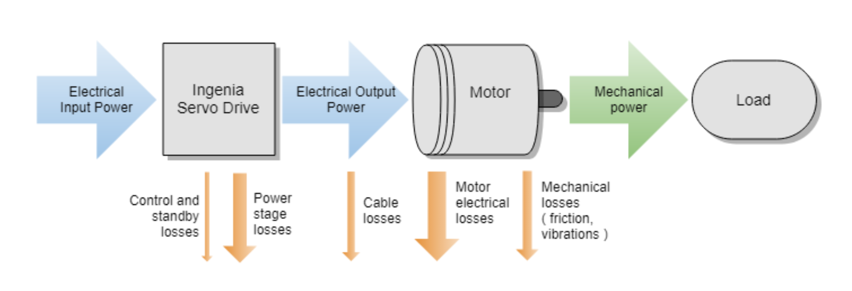 Servo drive power flow and losses
