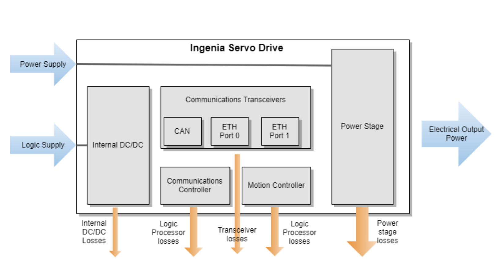 Power loss sources in a Servo Drive