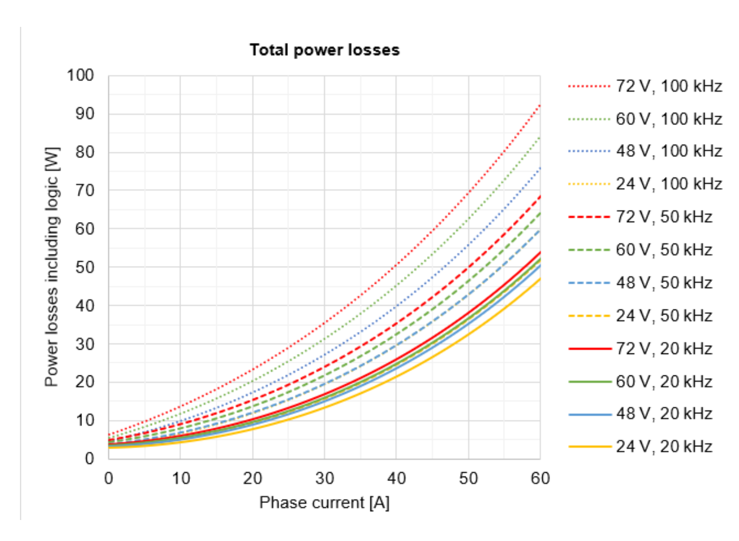 Total power losses - Servo Drives