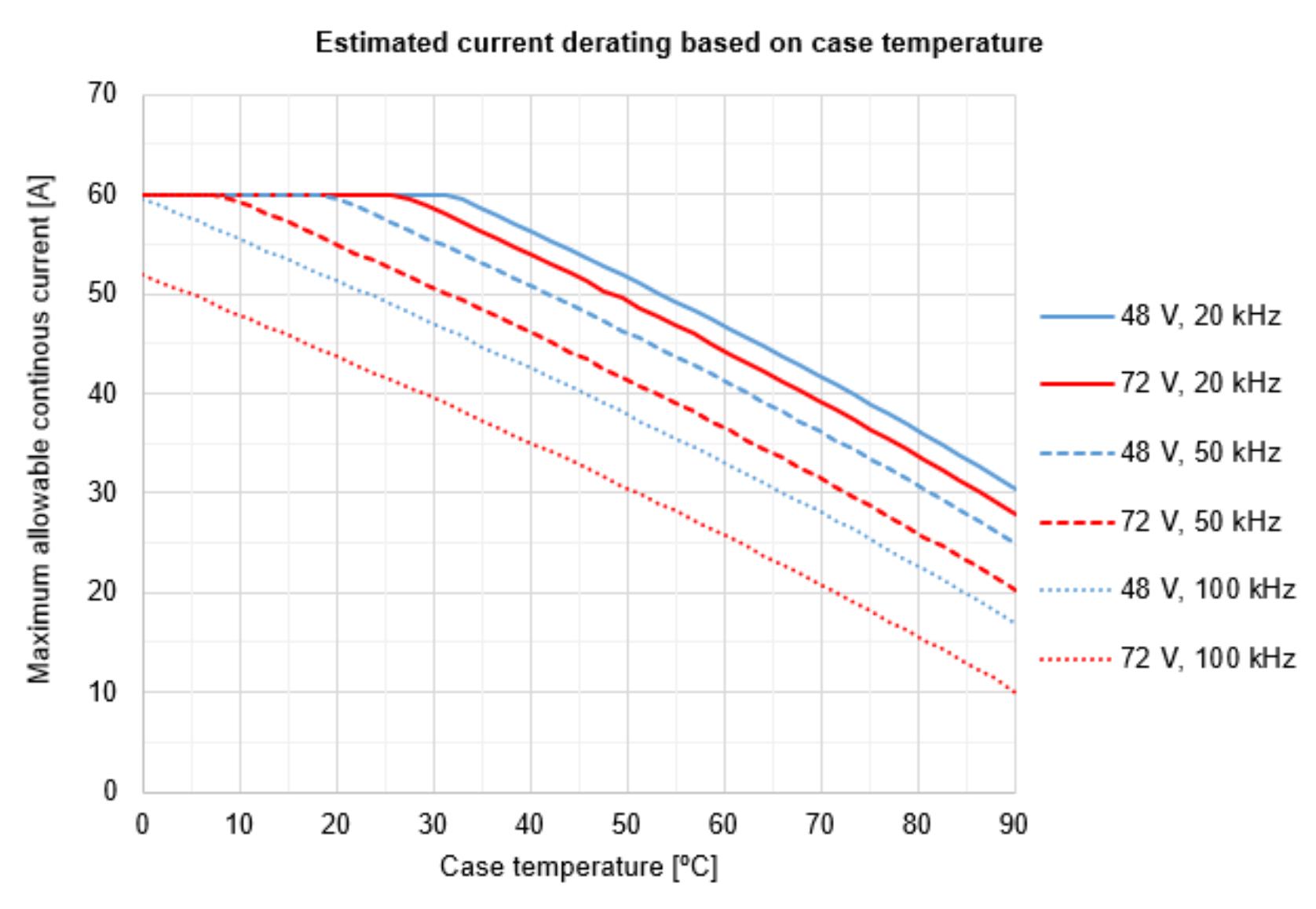 Estimated current derating based on case temperature