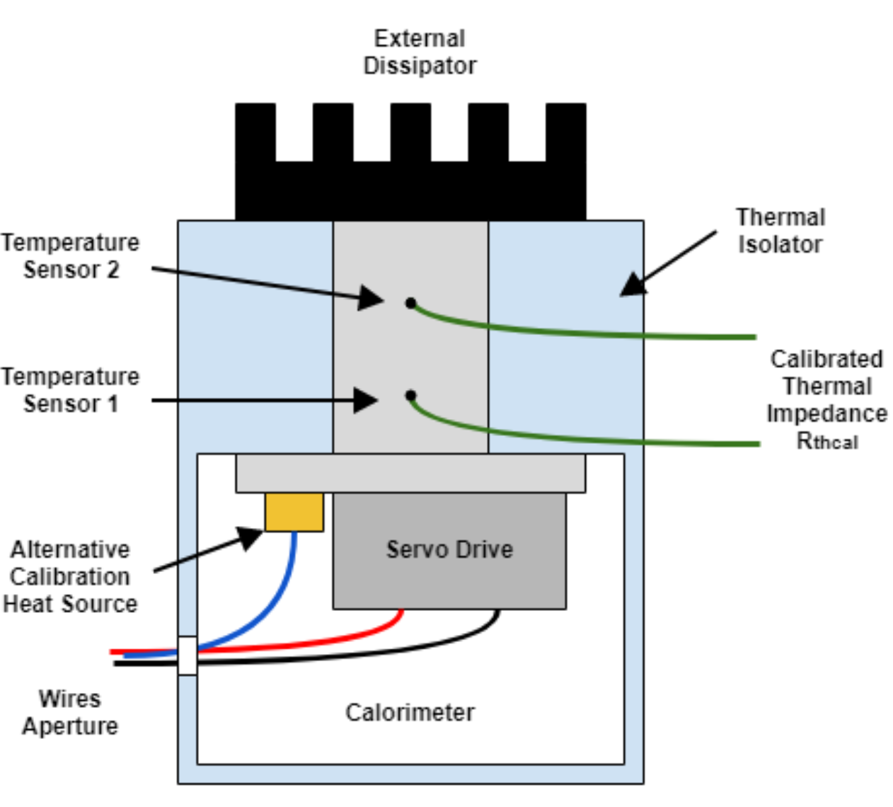 Calibrated thermal impedance