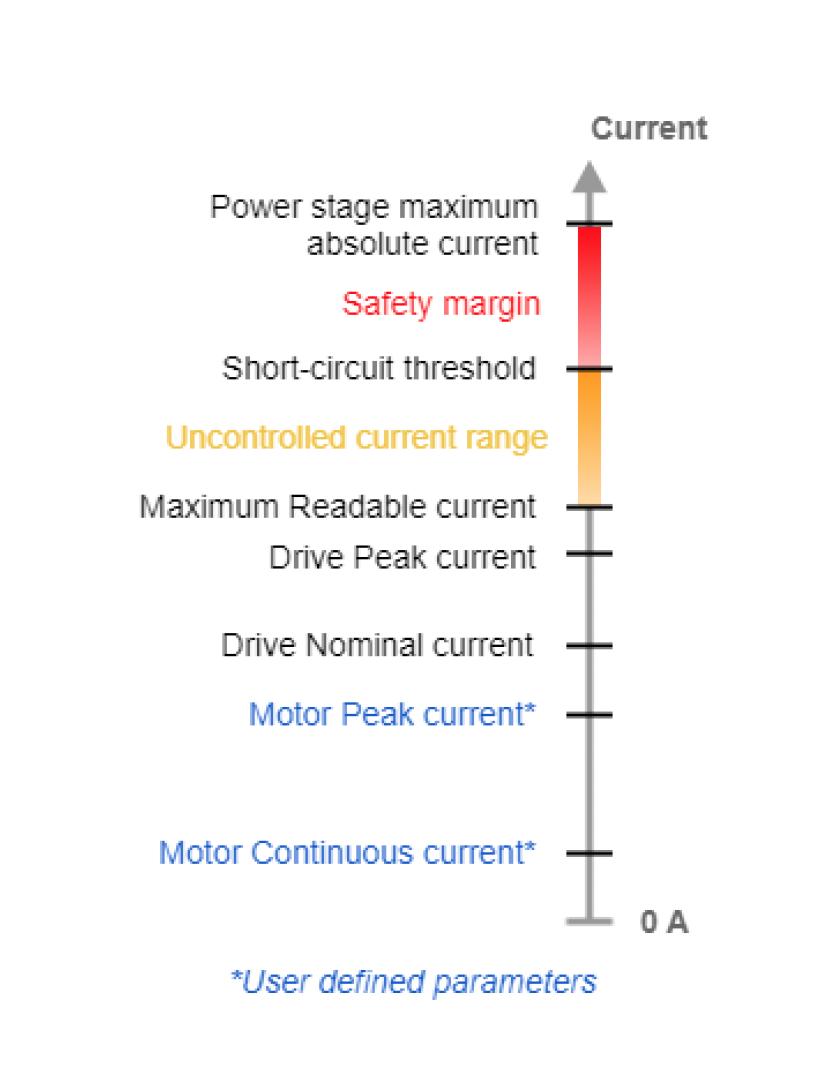 Servo Drive current levels