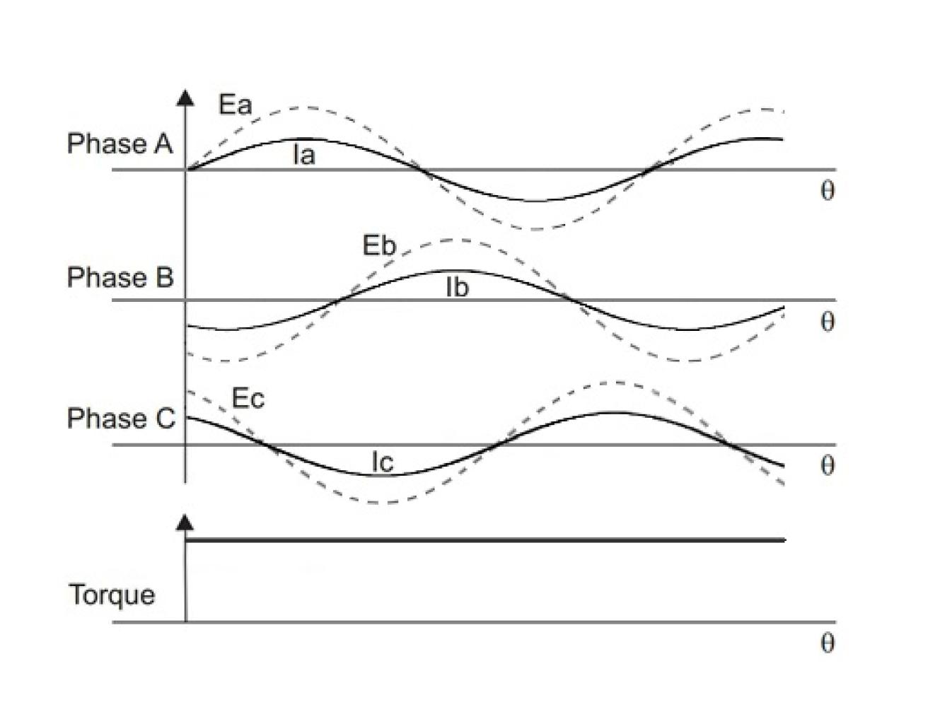 Sinusoidal mode - Servo drives
