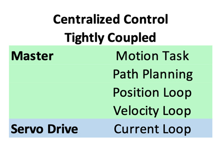 Servo Drives - Centralized control - Tightly coupled