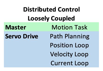 Servo Drives - Distributed control - Loosely coupled