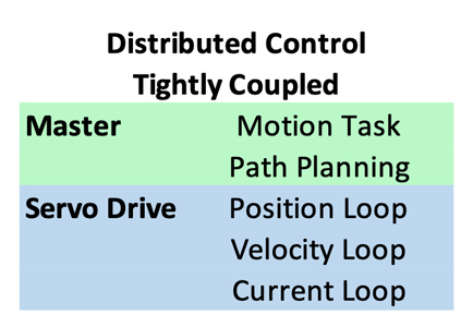 Servo Drives Distributed control - Tightly coupled