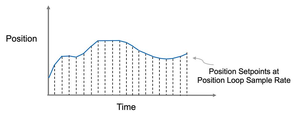 Cyclic synchronous position mode