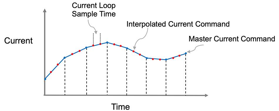 Cyclic synchronous torque mode