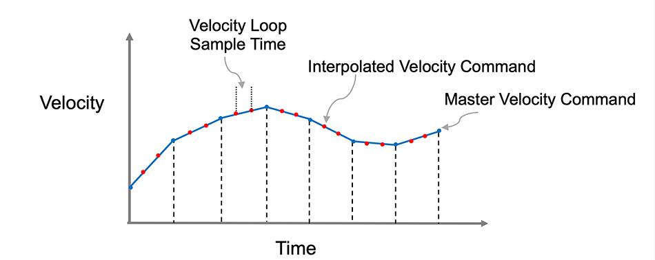Cyclic synchronous velocity mode (CVC)