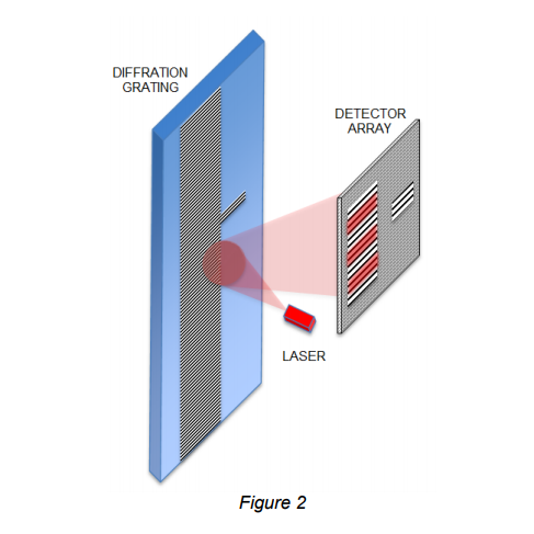 Figure 2 – Diffraction Grating
