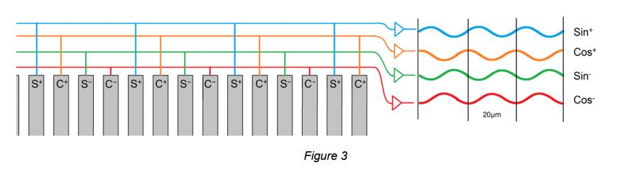 Figure 3 - Detector-sinusoidal-signals