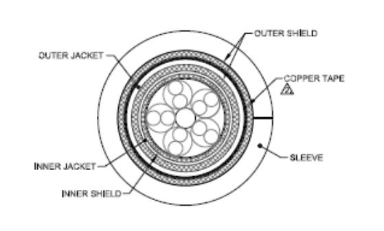Cross section of double-shielded cable - Figure 1