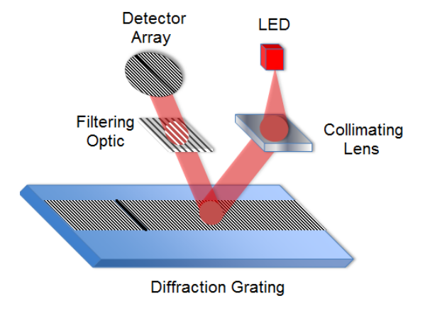 Diffraction grating - Verapath optical technology