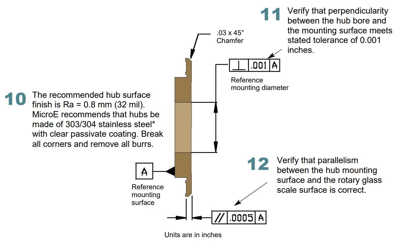 Mounting hub - Figure 9