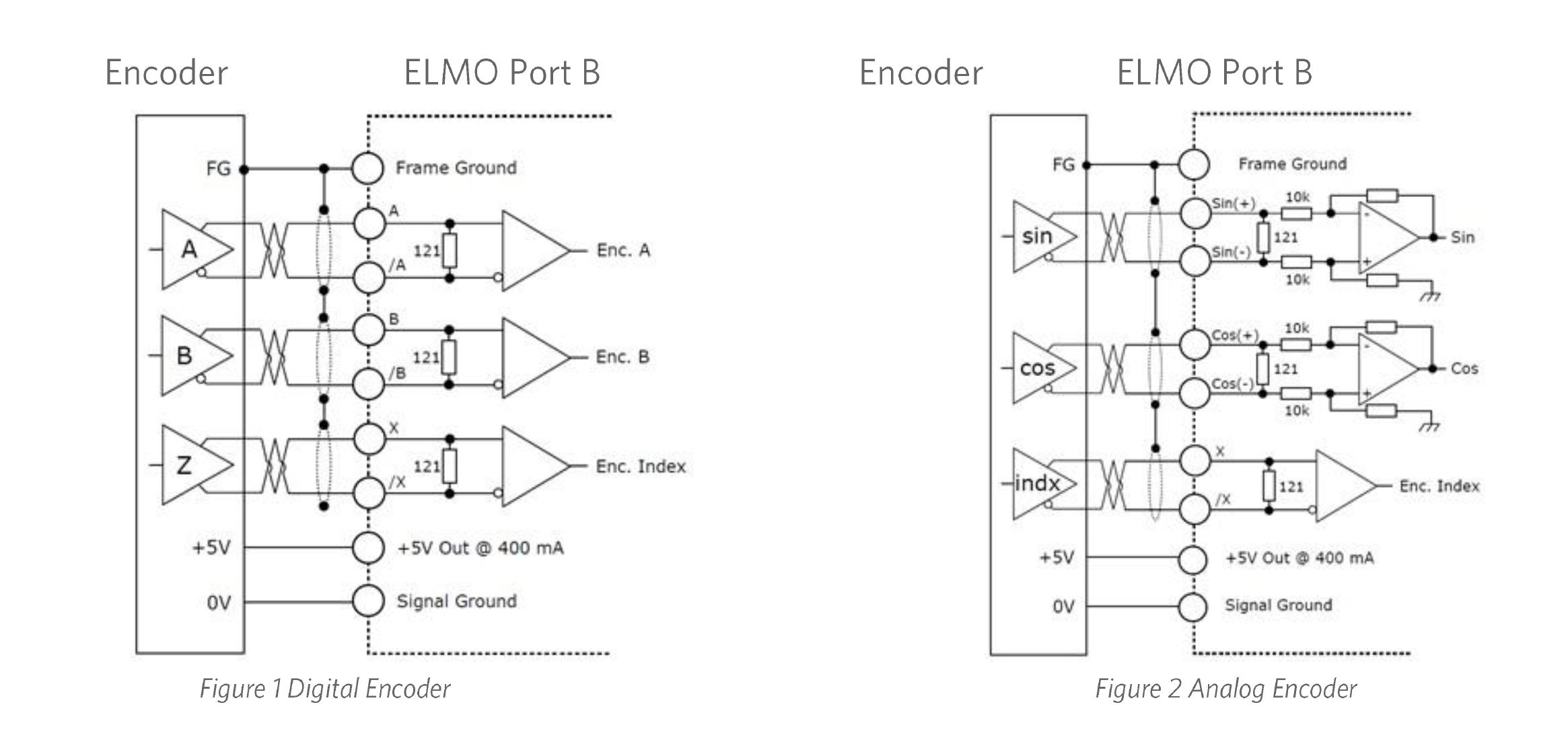 Wire encoder-to-drive connector - Port B - Digital & Analog Encoder