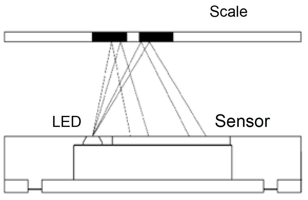 Optical Encoders - Reflective