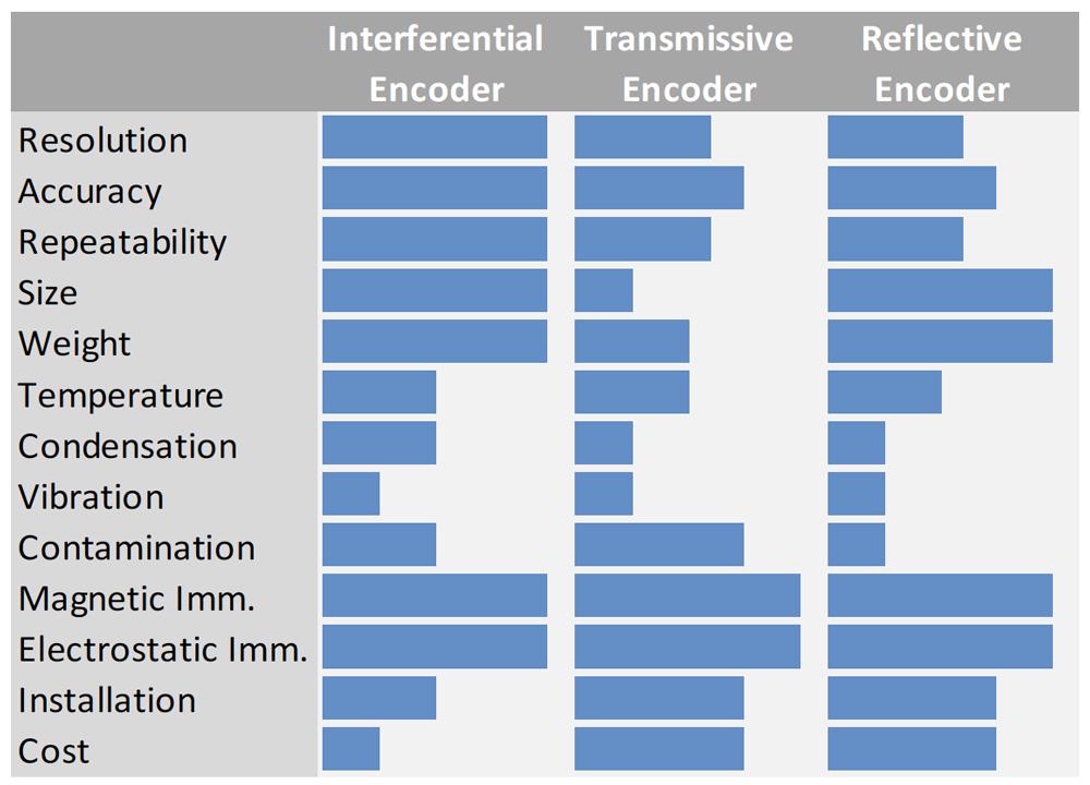 Optical Encoder - Technology comparison
