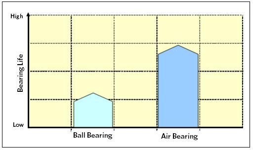 Ball Bearing verses Air Bearing Life