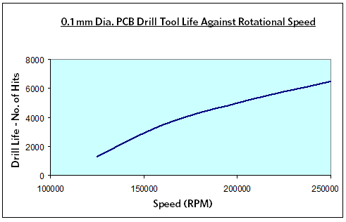 PCB Drill Tool Life Against Rotational Speed Chart