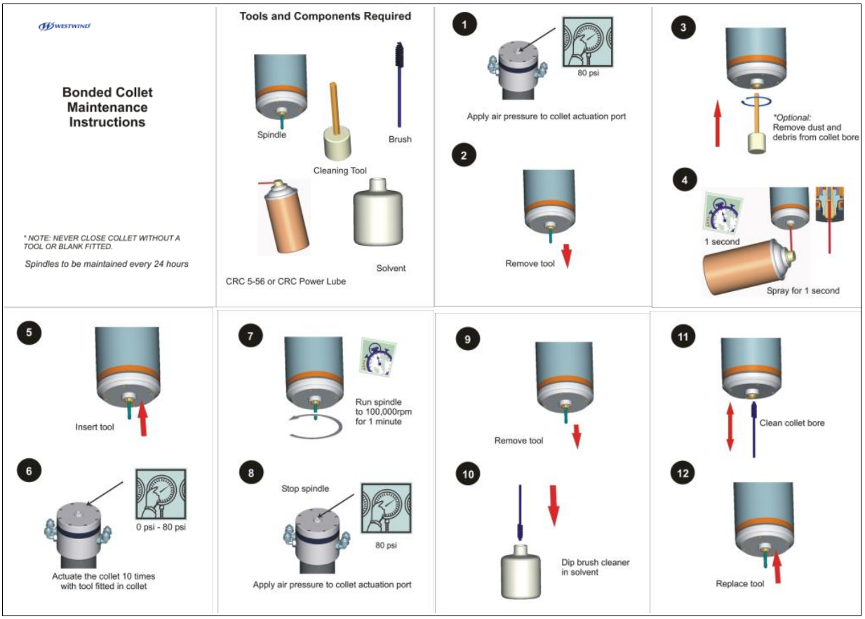 Bonded Collet Maintenance Instructions