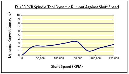 D1733 PCB Spindle Tool Dynamic Runout Chart