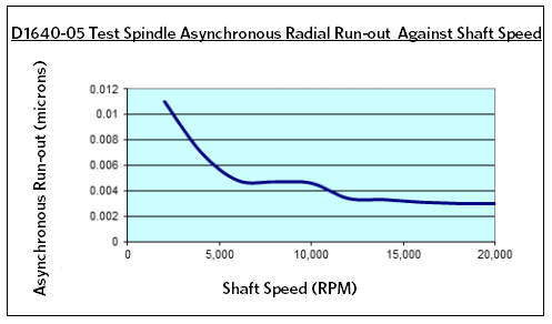 D1640-05 Test Spindle Asynchronous Runout Chart