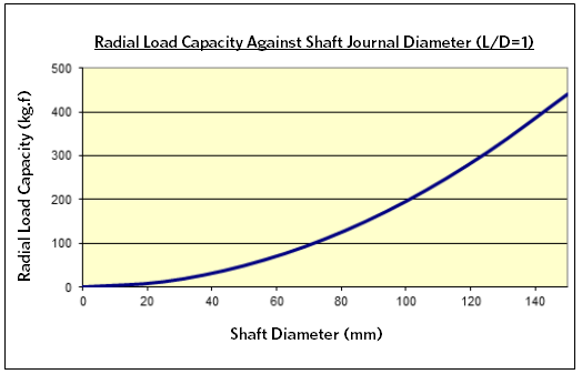 Radial Load Capacity Against Shaft Spindle Chart