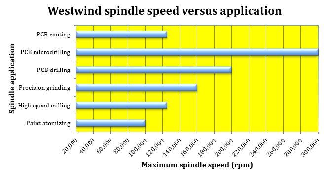 Westwind Air Bearing Spindle speed